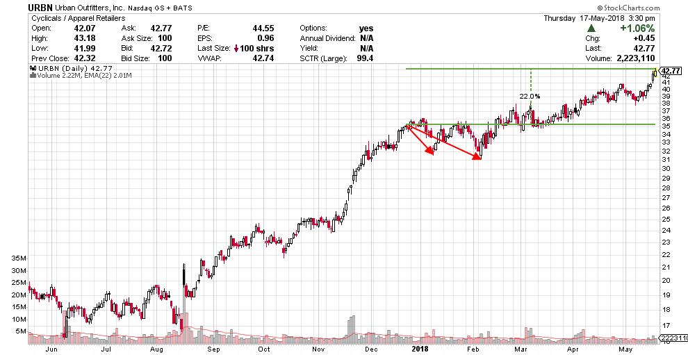 URBN 22% profit